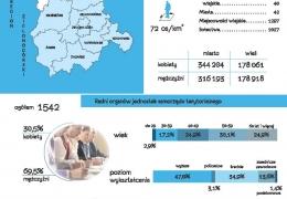 Infografika nt. Dnia Samorządu Terytorialnego